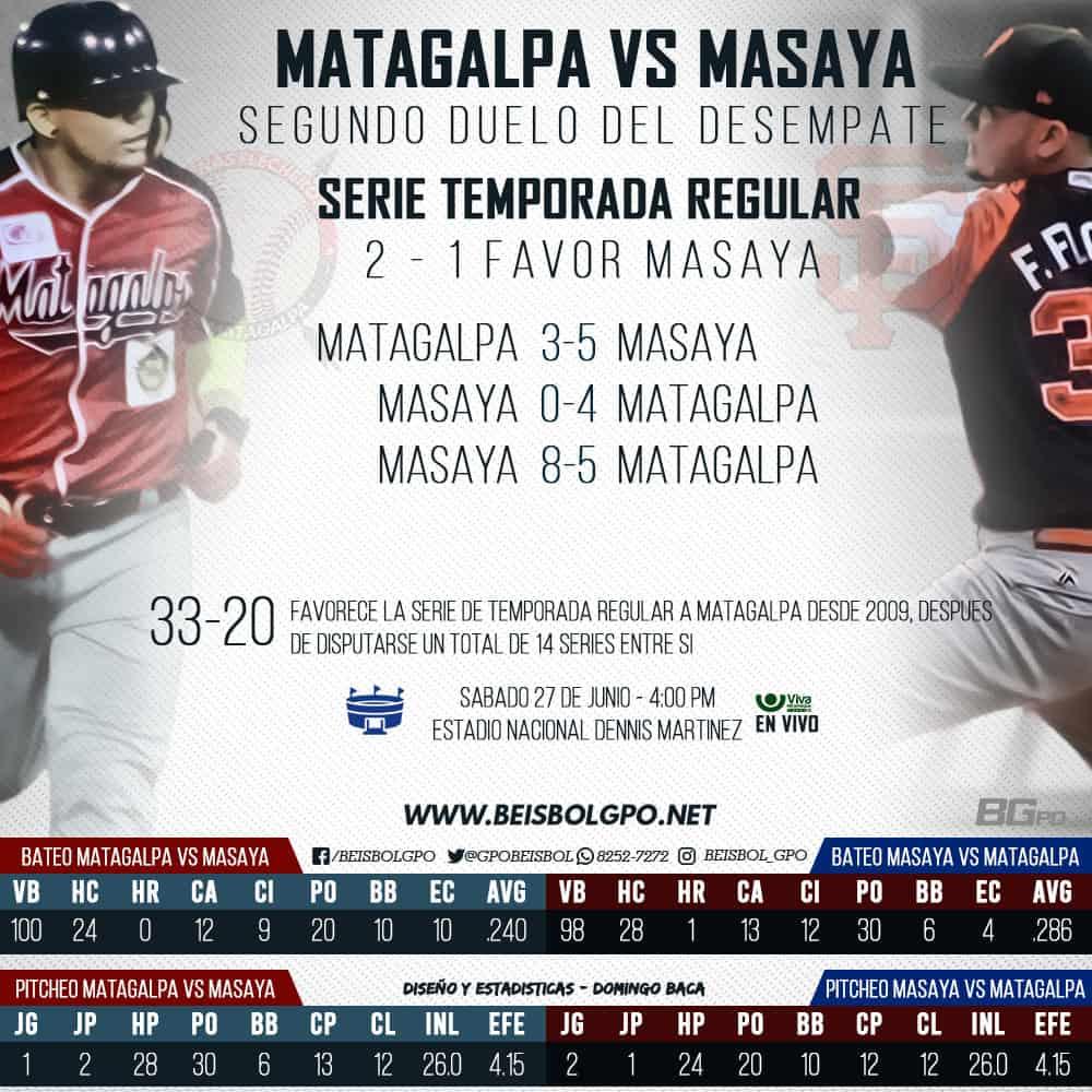 Matagalpa vs Masaya
