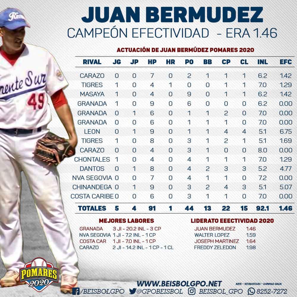 Juan Bermúdez Efectividad 2020
