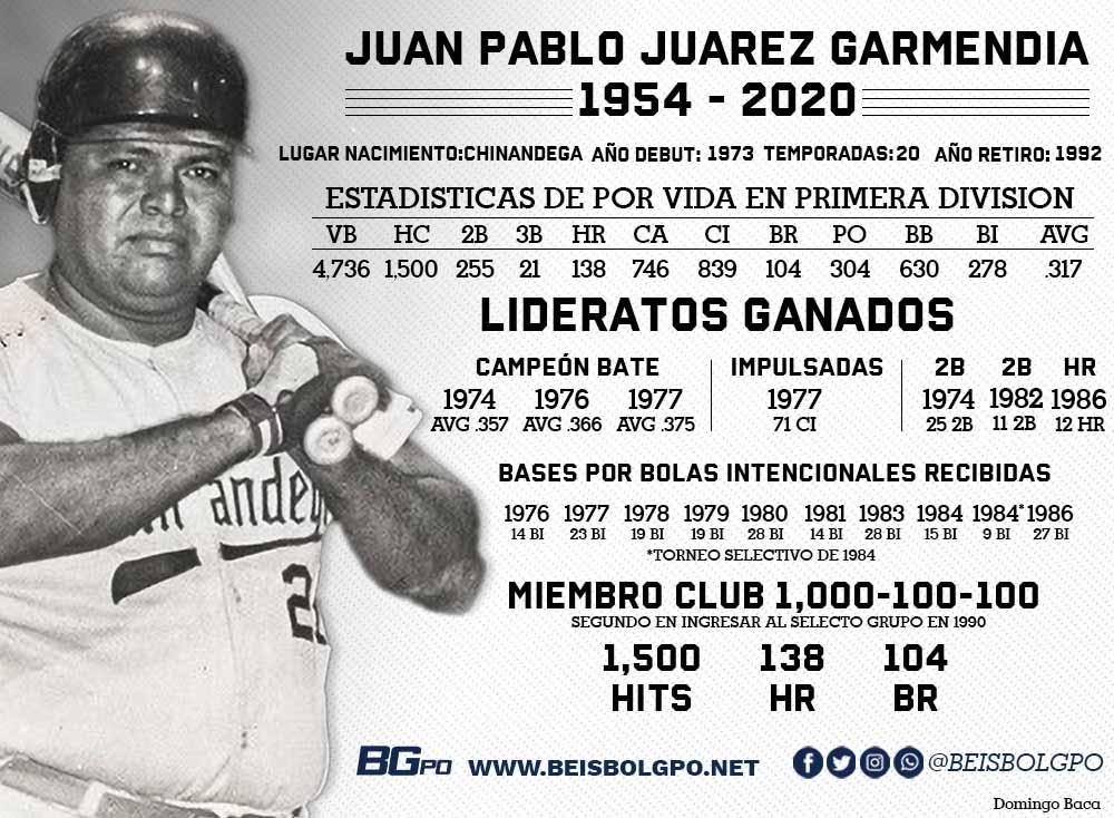 Estadisticas de por vida de Pablo Juarez