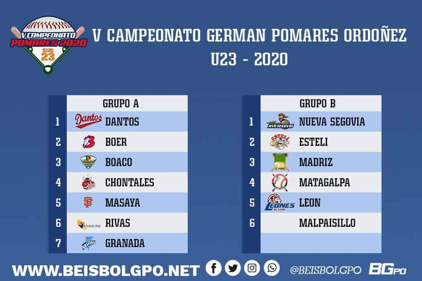 GRUPOS POMARES U23 2020