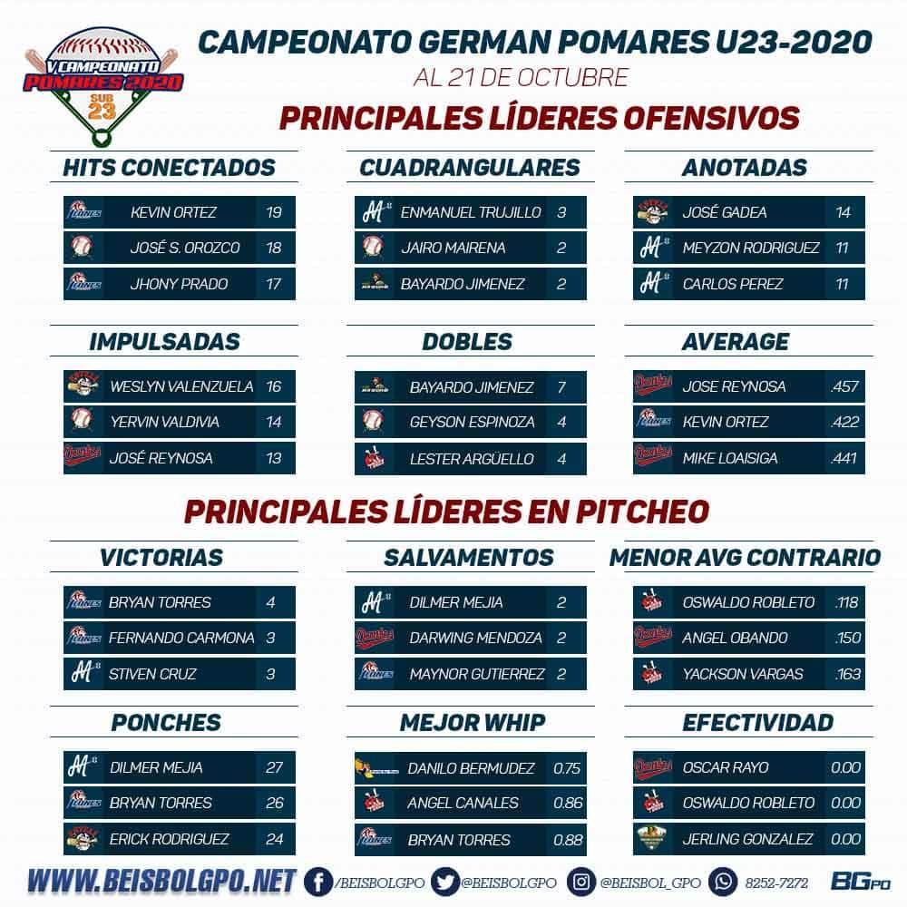 Lideres Pomares U23-2020