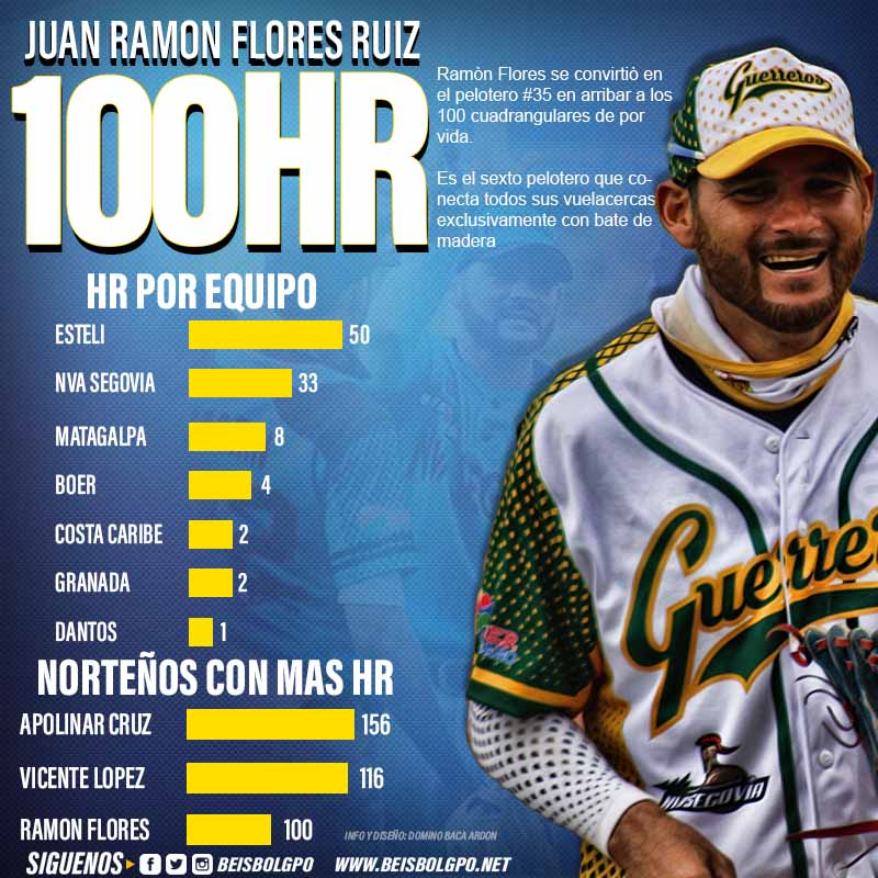 100 HR RAMON FLORES 2021 2