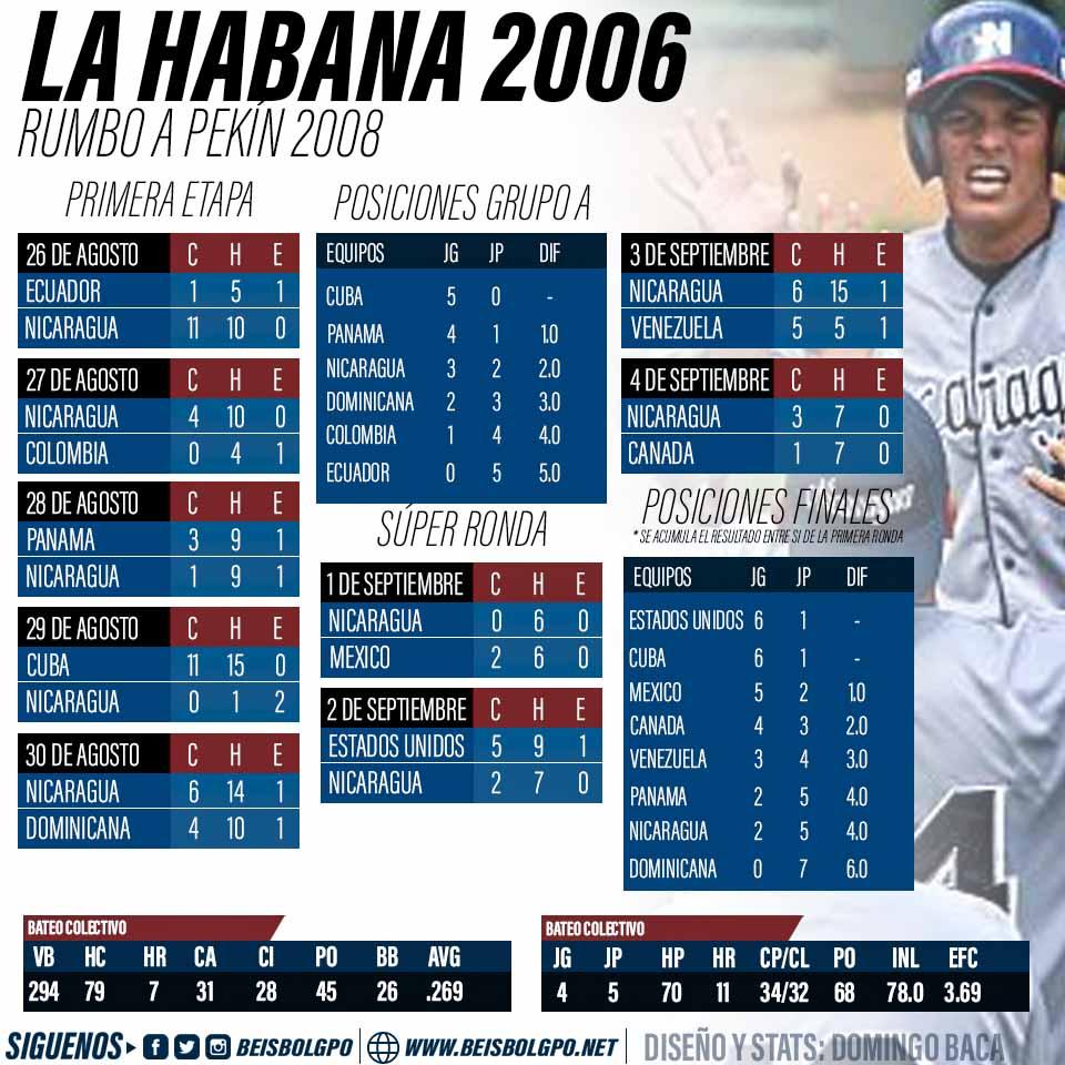 Nicaragua en Preolimpico de las Americas 2006
