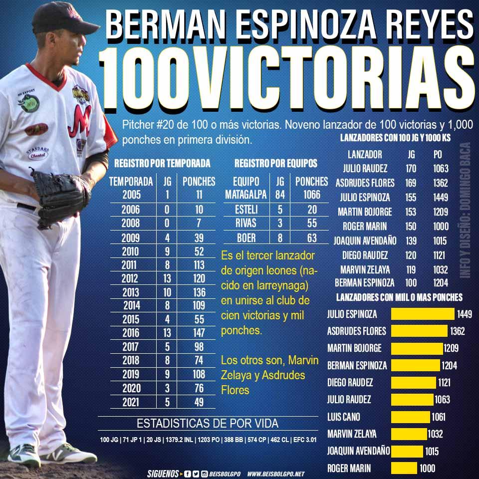Berman Espinoza No.20 de cien victorias