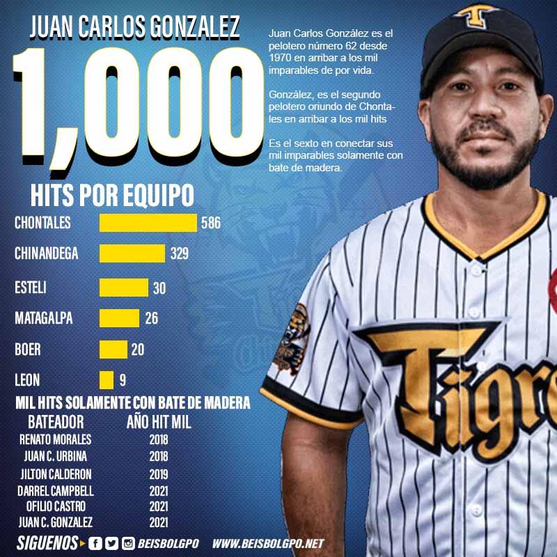 Juan Carlos Gonzalez Mil Hits