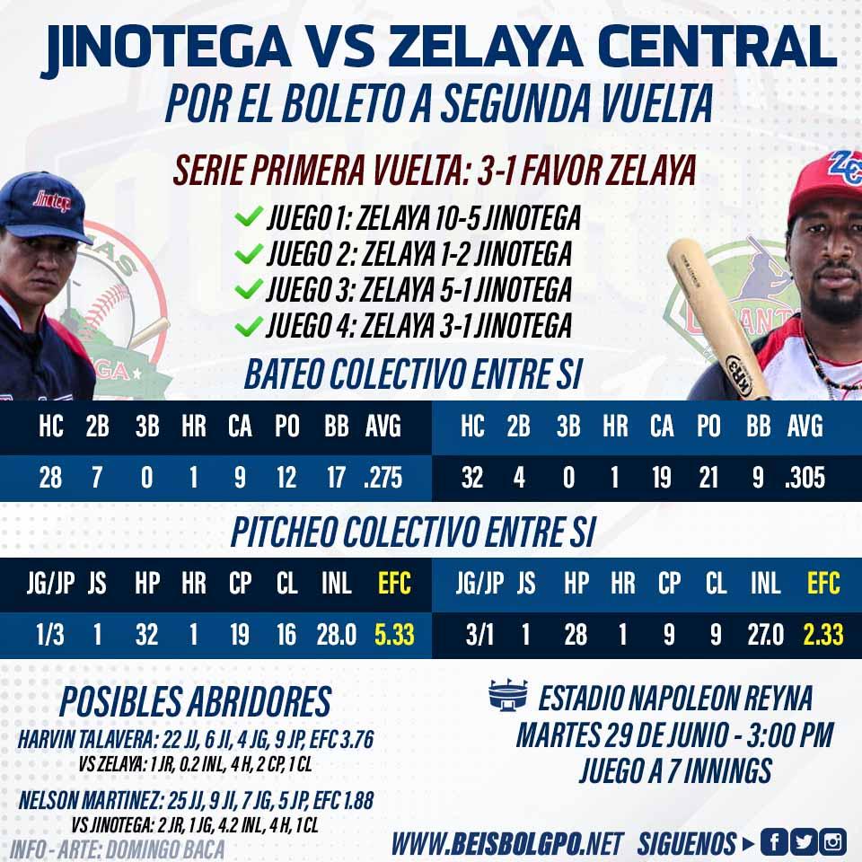 Jinotega vs Zelaya Central Primera Vuelta Pomares 2021