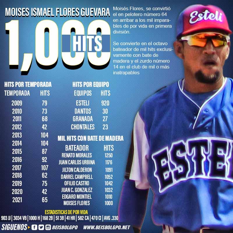 Mil hits Moisés Flores